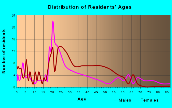 Age and Sex of Residents in River Myrtle-Old Boise District in Boise, ID