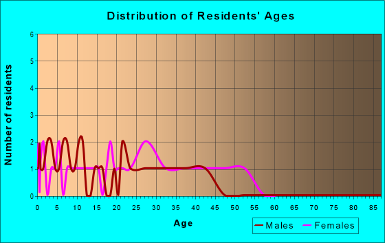 Age and Sex of Residents in Doves Landing in Woodridge, IL