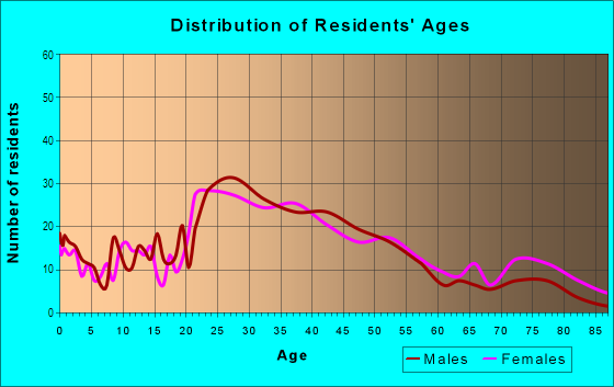Age and Sex of Residents in Center in Wheaton, IL