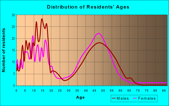 Age and Sex of Residents in Stonehedge in Wheaton, IL