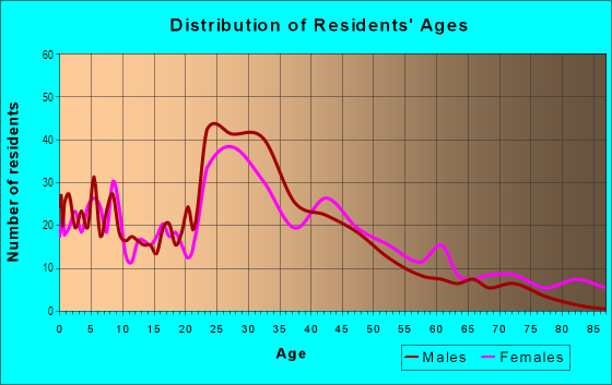 Age and Sex of Residents in McHenry Road in Wheeling, IL