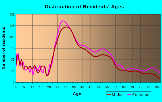 Age and Sex of Residents in Southeast Evanston in Evanston, IL