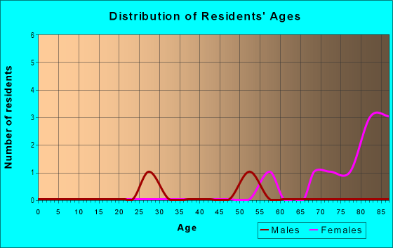 Age and Sex of Residents in Mather in Evanston, IL