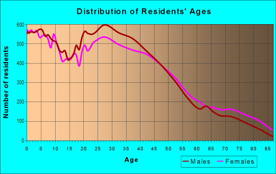 Age and Sex of Residents in North Waukegan in Waukegan, IL