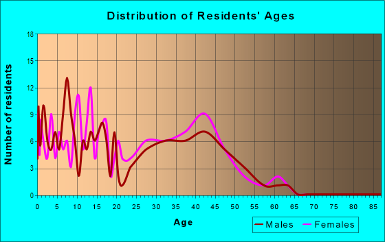 Age and Sex of Residents in Edgebrook in Warrenville, IL