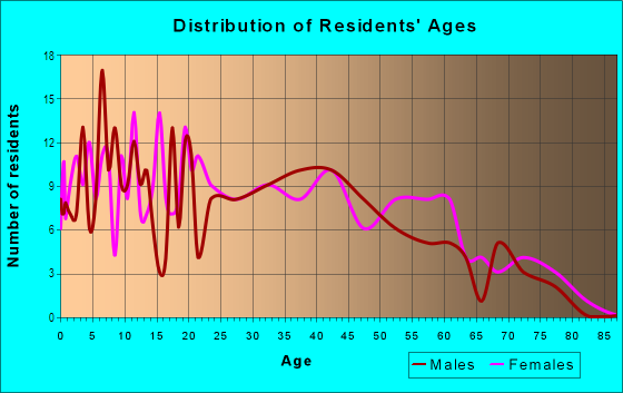 Age and Sex of Residents in Larkspur in Mobile, AL