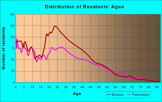 Age and Sex of Residents in Ontarioville in Hanover Park, IL