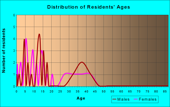 Age and Sex of Residents in Picacho Vista in Yuma, AZ