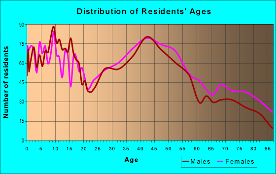 Age and Sex of Residents in Rogers Park in Chicago, IL