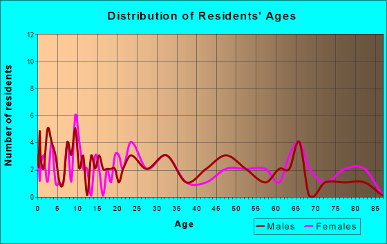 Age and Sex of Residents in Northfield Square Mall in Bradley, IL