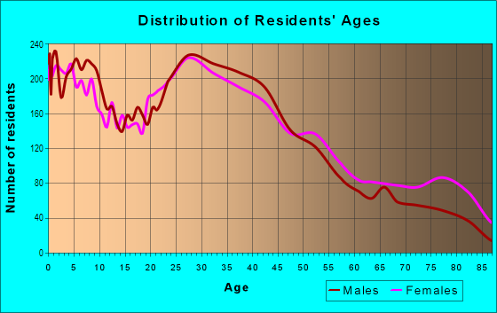Age and Sex of Residents in North Berwyn in Berwyn, IL