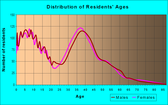Age and Sex of Residents in Brookside Glen in Tinley Park, IL
