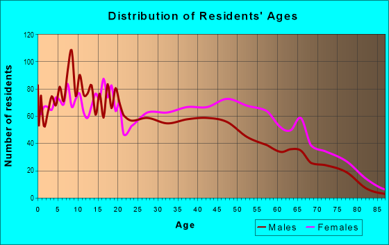Age and Sex of Residents in Jeffery Manor in Chicago, IL