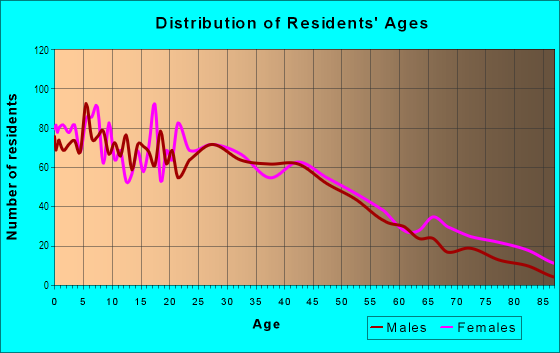 Age and Sex of Residents in North Maywood in Maywood, IL