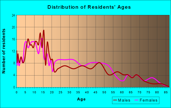 Age and Sex of Residents in Olde Towne South in Peoria, IL