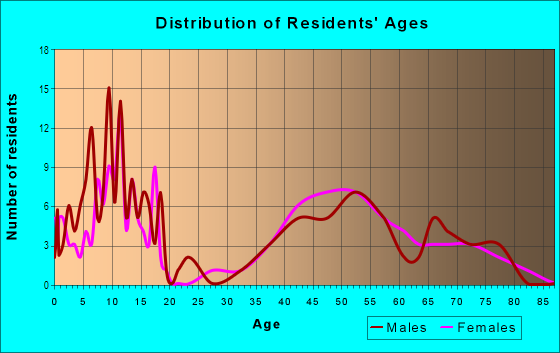 Age and Sex of Residents in Crow Island in Winnetka, IL