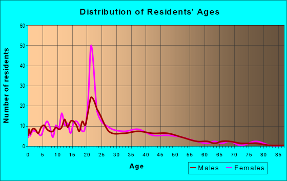 Age and Sex of Residents in University East in Peoria, IL