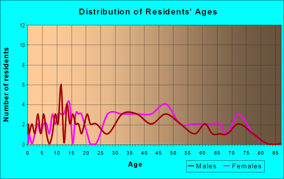 Age and Sex of Residents in Rolling Acres in Peoria, IL