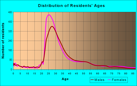 Age and Sex of Residents in Lakeview East in Chicago, IL