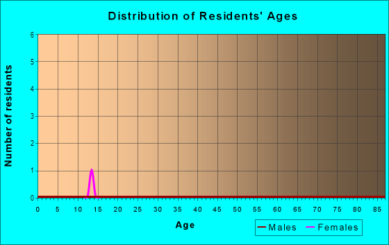 Age and Sex of Residents in Washington Commons in Naperville, IL