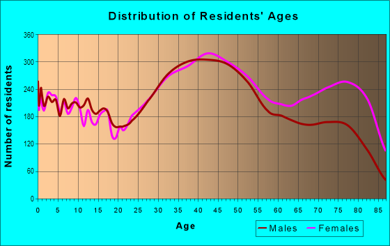 Age and Sex of Residents in Norwood Park in Chicago, IL