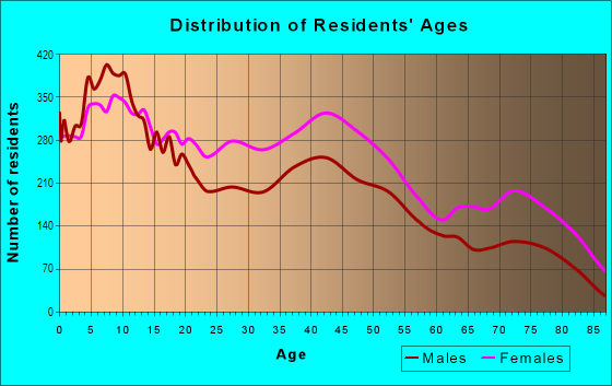 Age and Sex of Residents in Greater Grand Crossing in Chicago, IL
