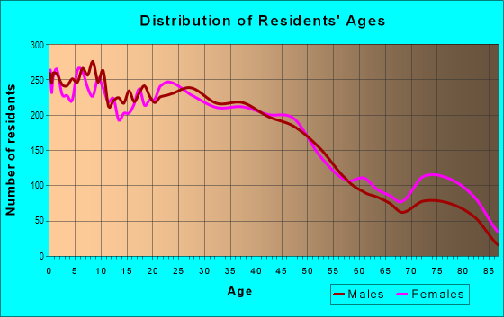 Age and Sex of Residents in West Lawn in Chicago, IL