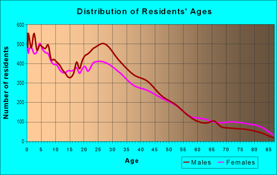 Age and Sex of Residents in Brighton Park in Chicago, IL