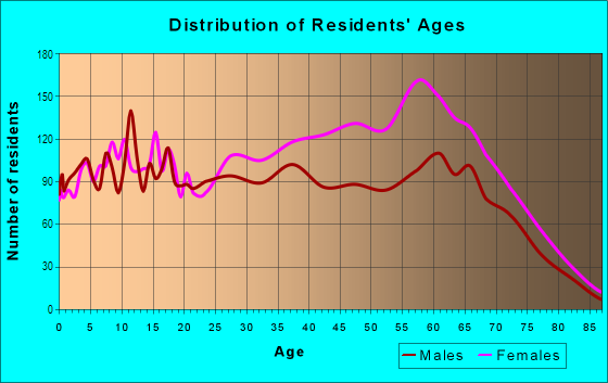 Age and Sex of Residents in Pill Hill in Chicago, IL