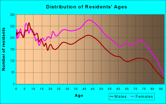 Age and Sex of Residents in Chatham in Chicago, IL
