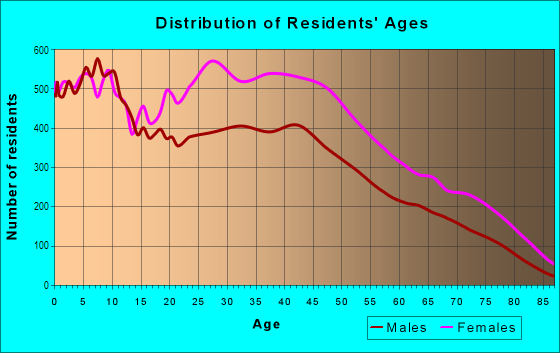 Age and Sex of Residents in South Shore in Chicago, IL