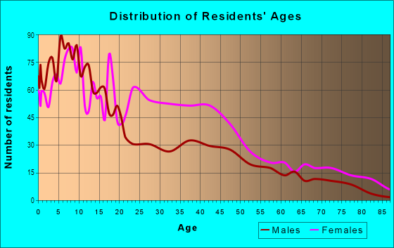 Age and Sex of Residents in Oakland in Chicago, IL