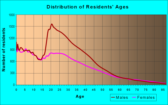 Age and Sex of Residents in South Lawndale in Chicago, IL