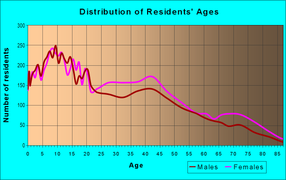 Age and Sex of Residents in East Garfield Park in Chicago, IL