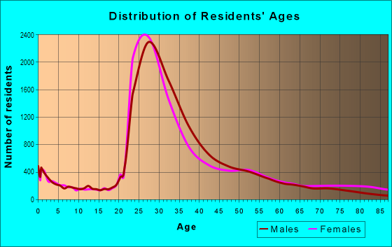Age and Sex of Residents in Lakeview in Chicago, IL
