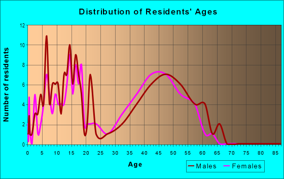Age and Sex of Residents in Tamarack Fairways in Naperville, IL