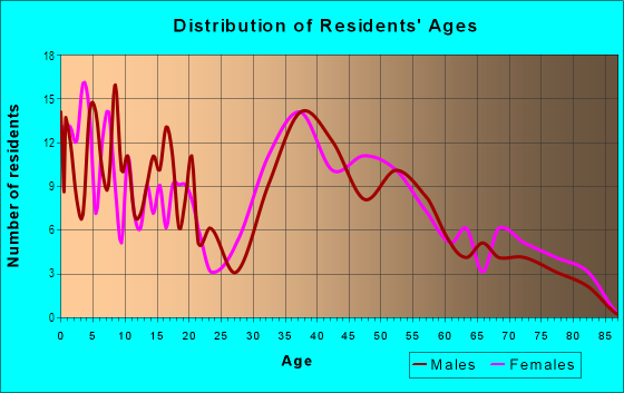 Age and Sex of Residents in East Highlands in Naperville, IL