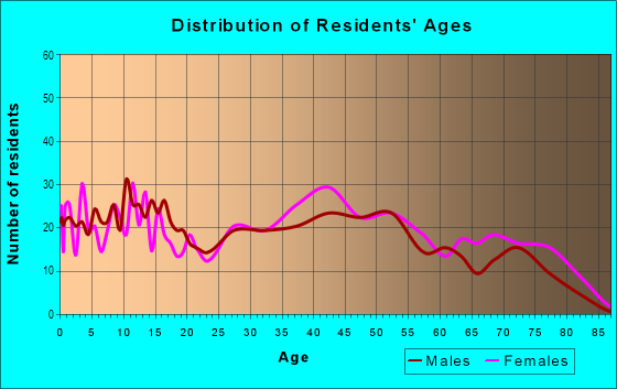 Age and Sex of Residents in Village Green in Michigan City, IN