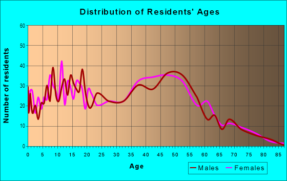 Age and Sex of Residents in Crisman in Portage, IN
