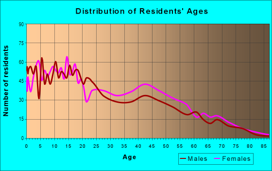 Age and Sex of Residents in Oxford in Fort Wayne, IN