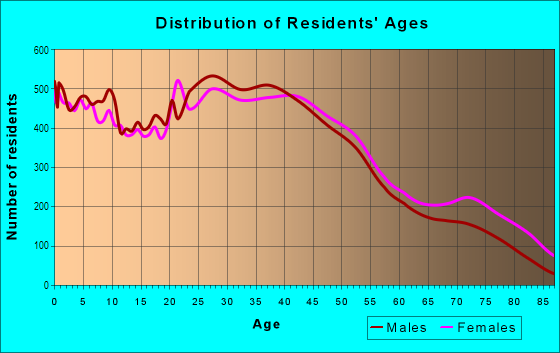 Age and Sex of Residents in Northwest Fort Wayne in Fort Wayne, IN