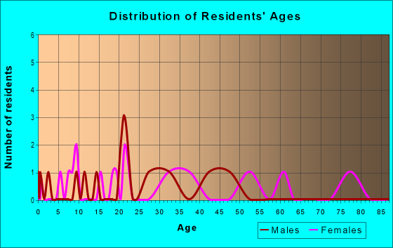 Age and Sex of Residents in Pogue's Run in Indianapolis, IN