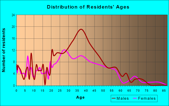 Age and Sex of Residents in Herron Morton in Indianapolis, IN