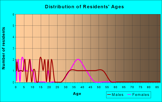 Age and Sex of Residents in Huntington Chase in Carmel, IN