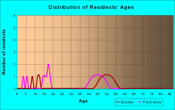Age and Sex of Residents in Shadybrook in Carmel, IN