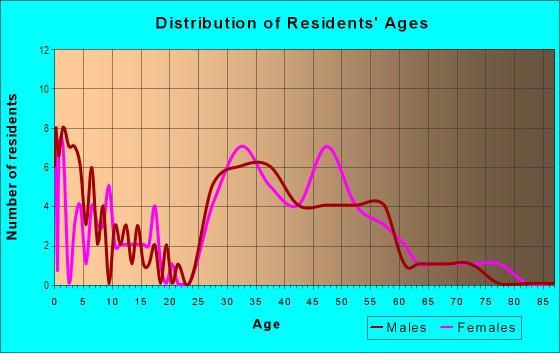 Age and Sex of Residents in Shelborne Green in Carmel, IN
