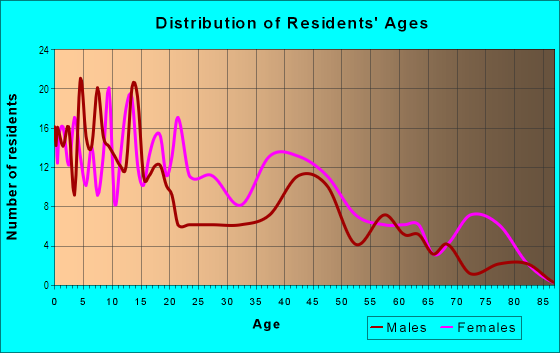 Age and Sex of Residents in Glenwood in Evansville, IN