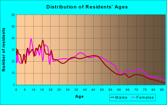 Age and Sex of Residents in Washington Avenue Historic District in Evansville, IN