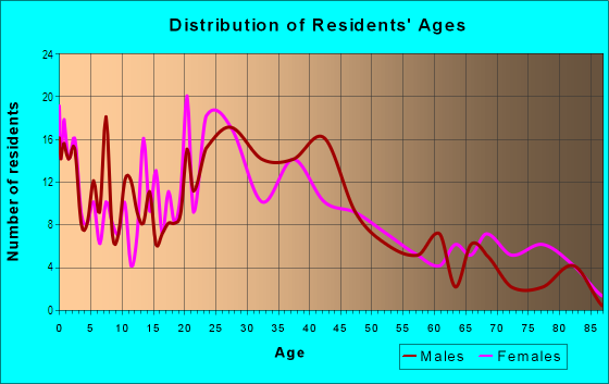 Age and Sex of Residents in Cressmoor in Hobart, IN