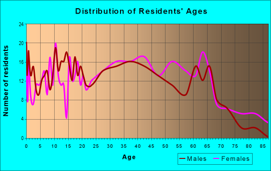 Age and Sex of Residents in Ellendale in Highland, IN